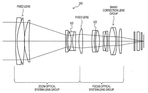 design zoom lens this is a first brand new sony patent discloses an
