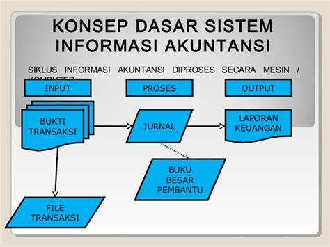 Buku Sistem Informasi Akuntansi Buku Akuntansi sistem informasi akuntansi