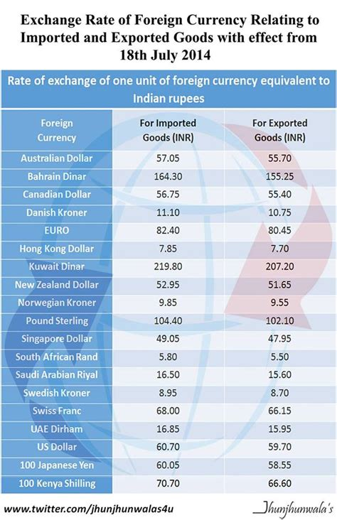 currency converter of india forex rates india rbi forex margin accounts explained