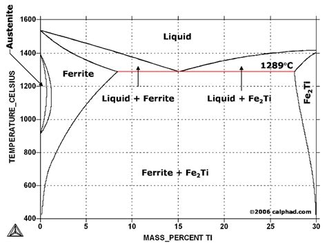 phase diagram of iron iron titanium fe ti phase diagram