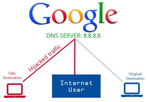 best dns host 6 best dns services to keep you protected from malware and