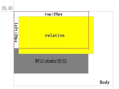html div position relative html5 css div定位分析 relative absolute static fixed 等英博客
