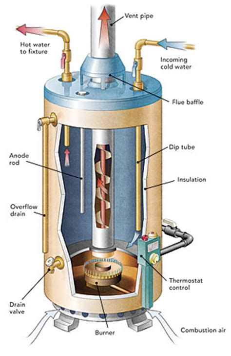 craft master water heater wiring diagram wiring diagrams