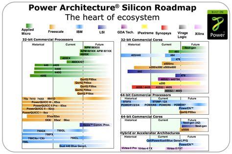 integrated circuit technology roadmap nextgenlog power org unveils silicon roadmap