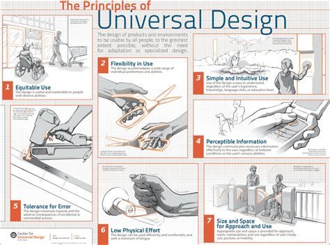 universal design journal articles learn to create accessible websites with the principles of