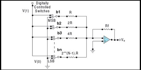 digital to analog resistor network weighted resistor digital to analog converter electronics engineering study center