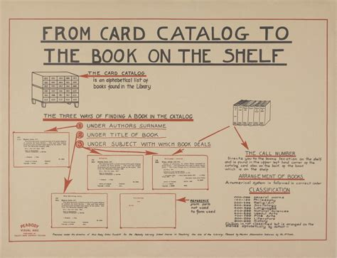 library card catalog library infographics from the 1930s