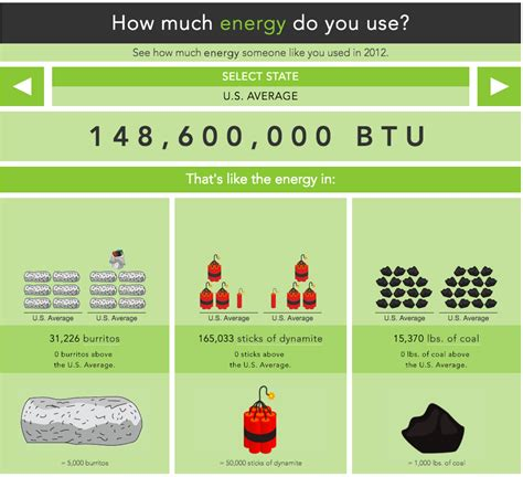 how much do you consume department of energy