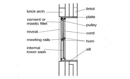 wall section with window window wall assembly architecture construction
