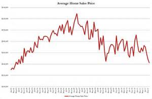 average cost of a new house average new house price drops to lowest since 2003 zero