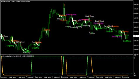 download pattern recognition master v3 mq4 indicators with alerts signals page 7