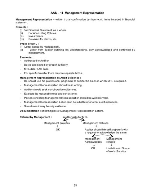 Loan Confirmation Letter Format For Audit 0b03d Advanced Auditing Notes For Ca By Surabhi Bansal