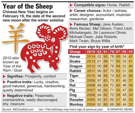 New Year 2015 The Year Of The Goat Or Sheep Or