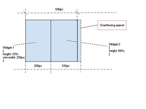 layout min js javascript 100 layout with min max sizes which doesn t