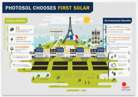 photosol selects solar technology to power utility scale pv plants in business wire
