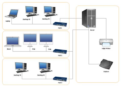 physical network diagram physical lan topology diagram network diagram software
