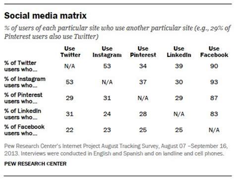 Social Media Matrix Pew Research Center Social Media Matrix Template