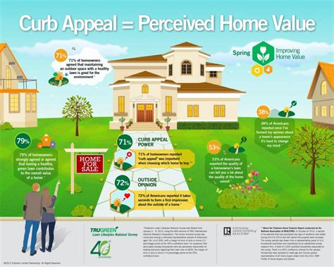improve home value with curb appeal plus 5 lawn
