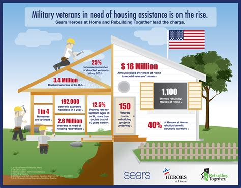 what is housing assistance military veterans in need of housing assistance is on the rise visual ly