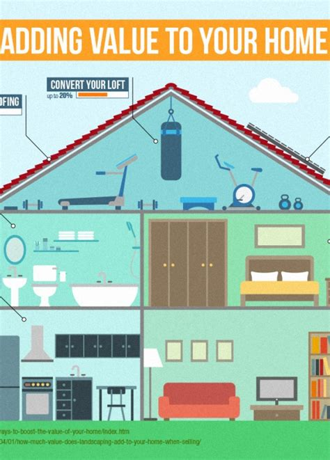 adding value to your home
