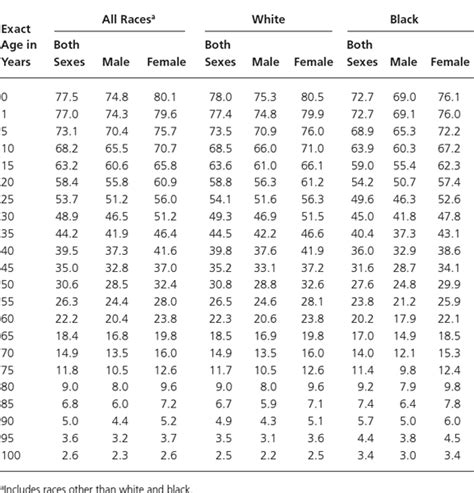 printable life expectancy questionnaire appendix b life expectancy and quality adjusted life