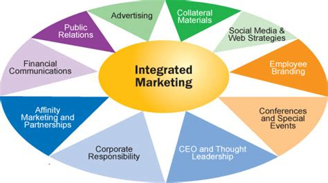 Imc Integrated Marketing Communication That Sells J Ori D0041 image gallery integrated marketing