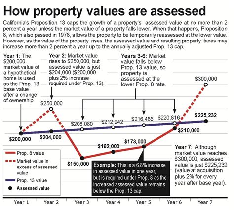 home value home value vs tax assessed value