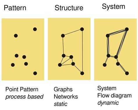 pattern analysis network point patterns and network approaches