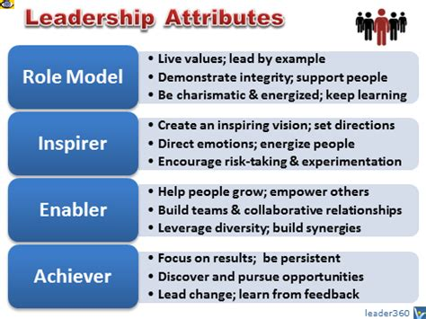 Example Of Skills And Abilities In Resume by Leadership Attributes Personal Qualities That Constitute