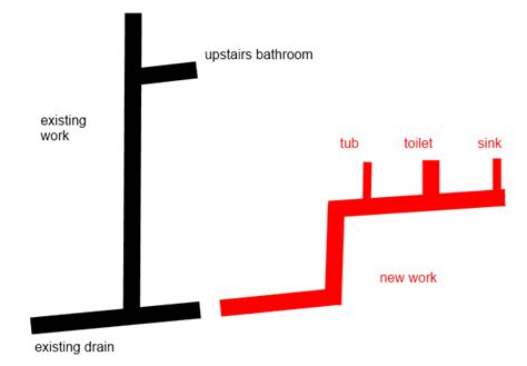 Distance Between Drain Pipe On Floor And Sink Drain Basket - plumbing do i need a vent for extending a drain to a new