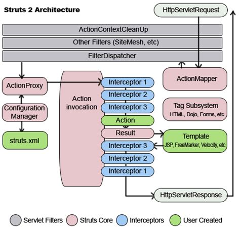 struts2 workflow struts 2 architecture detail information on struts 2