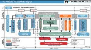 prince2 methodology mp