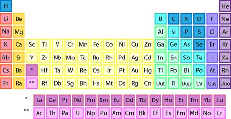 printable periodic table symbols only download and print periodic tables