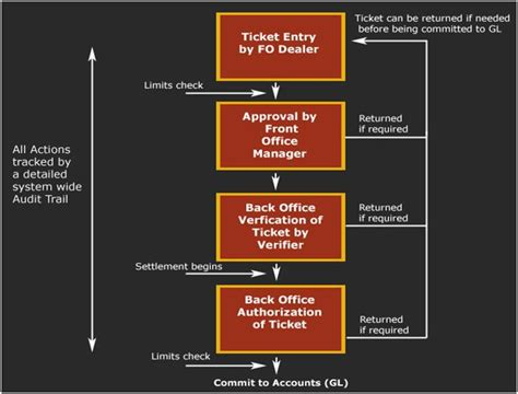 back office workflow treasury management introduction to treasury operations