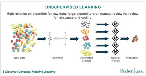 pattern classification in artificial intelligence unsupervised learning data science pinterest best