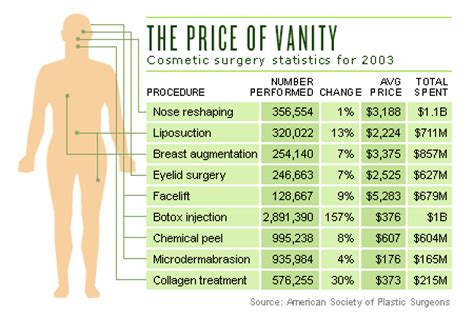 Vanity Cosmetic Surgery Prices cosmetic surgery hits prime time apr 19 2004