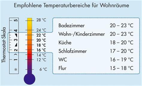 Empfohlene Luftfeuchtigkeit In R Umen by Energiespartipps Der Dena Richitge Raumtemperatur
