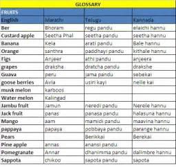 Gallery @ My Hobby Lounge: Fruits (English, Marathi, Telugu, Kannada
