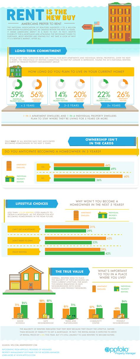 how to buy a house and rent it out rent is the new buy infographic