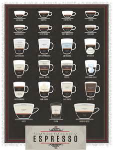 How To Make A Latte Or Cappuccino Espresso Coffee Guide