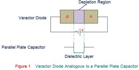 what is varacter diode varactor diode
