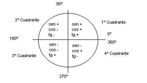 angulos en el plano cartesiano trigonometria taringa