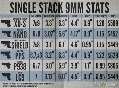 Single Stack 9mm Pistol Comparison | 9mm concealed carry pistols comparison