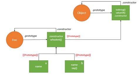 js pattern prototype javascript inheritance behind the scene proto
