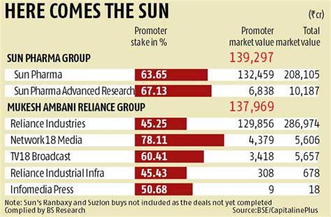 dilip shanghvi pips mukesh ambani as richest indian business standard news