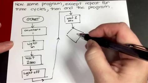 programming flowchart tutorial programming basics creating an algorithm flowchart and