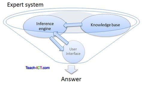 expert system teach ict ocr a2 ict g063 syllabus expert systems
