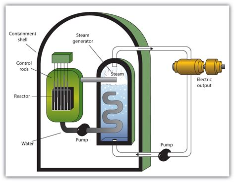 diagram of a nuclear power station nuclear energy