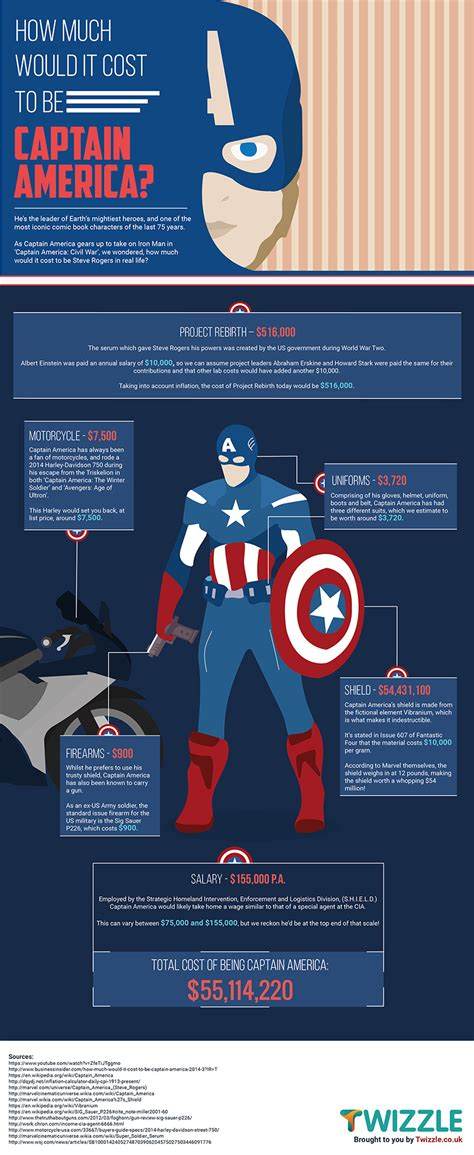 how much is a pint of captain how much would it cost to become captain america