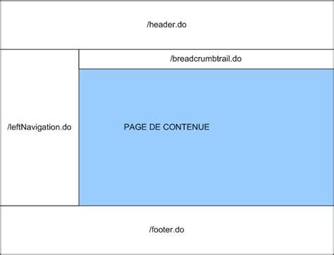 layout web java tutoriel introductif sitemesh framework de gestion de